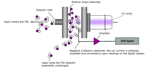 Photo-Ionization Detector (PID) - Vapor enters the PID, Detector Inlet, Positive (bias) electrode, UV Lamp, Vapor exits the PID detector essentially unchanged, Amplifier, Negative (collector) electrode: the ion current is collected, amplified and converted to ppm readings on the digital display.